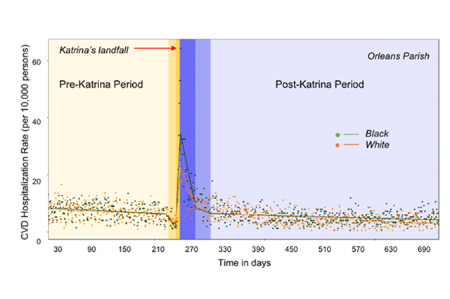 data from research paper on Katrina